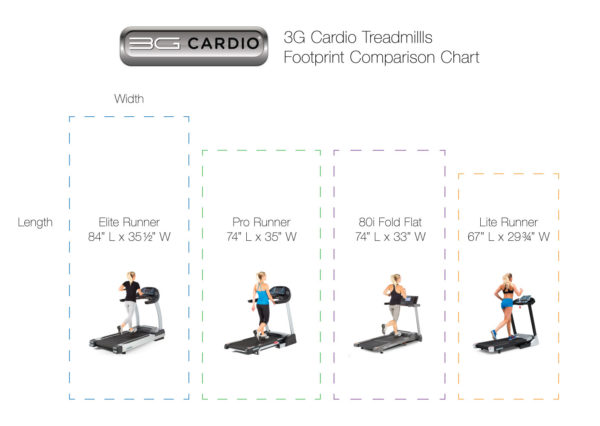 3G Cardio Treadmills footprint comparison