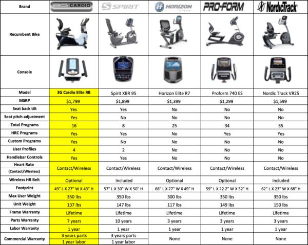 Elite RB Recumbent Bike comparison chart 2